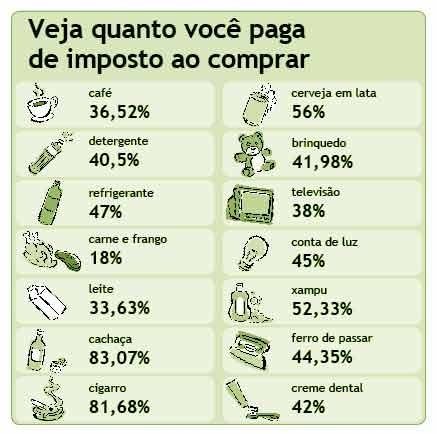 Imposto no Brasil